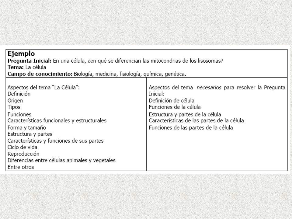 Tipos de definiciones Por designación (por género y característica específica) Por denotación (relación con la cantidad de sujetos a los cuales se aplica) Lexicográficas (marcan normas de uso) Estipulativas