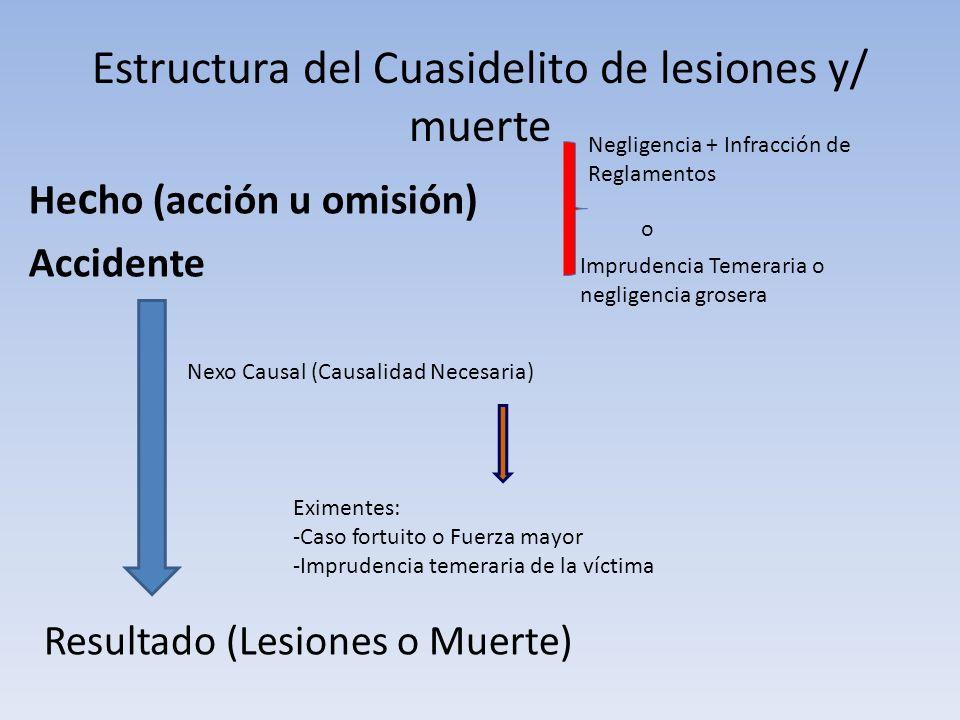 Estructura del Cuasidelito de lesiones y/ muerte He c ho (acción u omisión) Accidente Nexo Causal (Causalidad Necesaria) Resultado (Lesiones o Muerte)