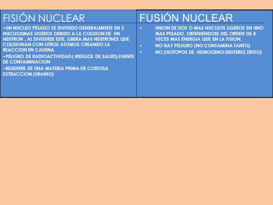 FISIÓN NUCLEAR UN NUCLEO PESADO ES DIVIDIDO GENERALMENTE EN 2 NUCLEOSMAS LIGEROS DEBIDO A LA COLISION DE UN NEUTRON, AL DIVIDIRSE ESTE, LIBERA MAS NEU
