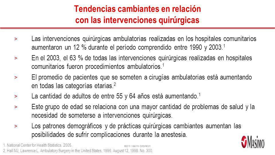 ©2013 Masimo Corporation Tendencias cambiantes en relación con las intervenciones quirúrgicas > Las intervenciones quirúrgicas ambulatorias realizadas en los hospitales comunitarios aumentaron un 12 % durante el período comprendido entre 1990 y 2003.