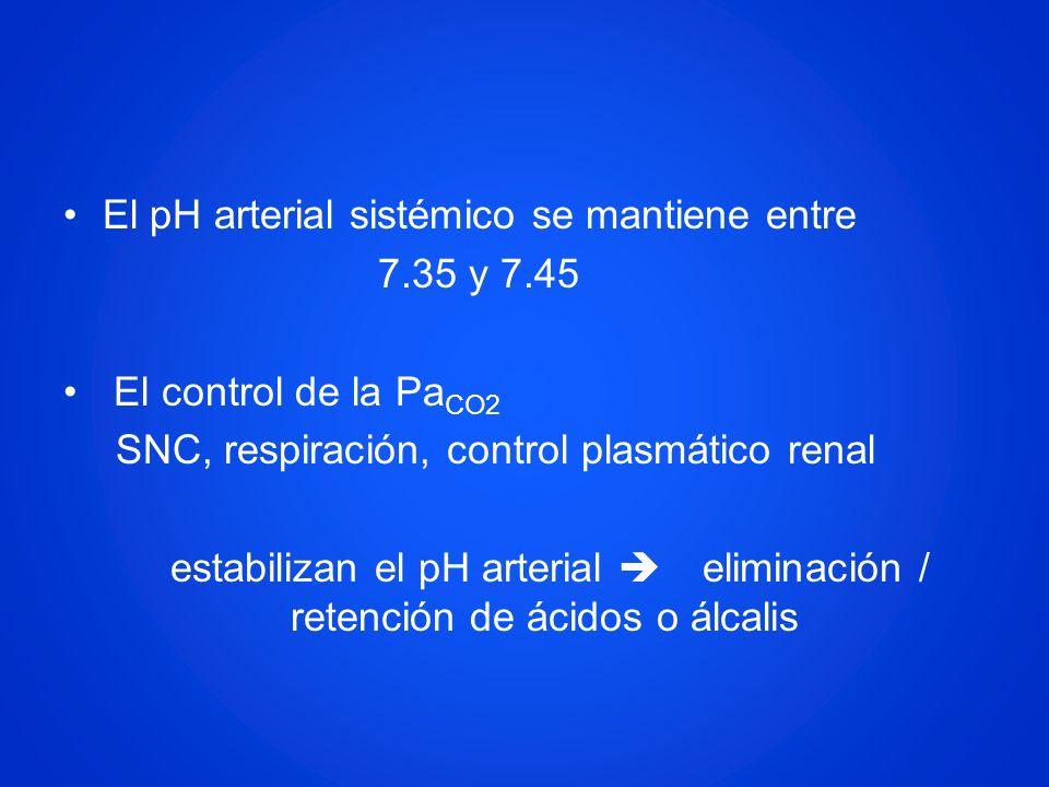 El pH arterial sistémico se mantiene entre 7.35 y 7.45 El control de la Pa CO2 SNC, respiración, control plasmático renal estabilizan el pH arterial e