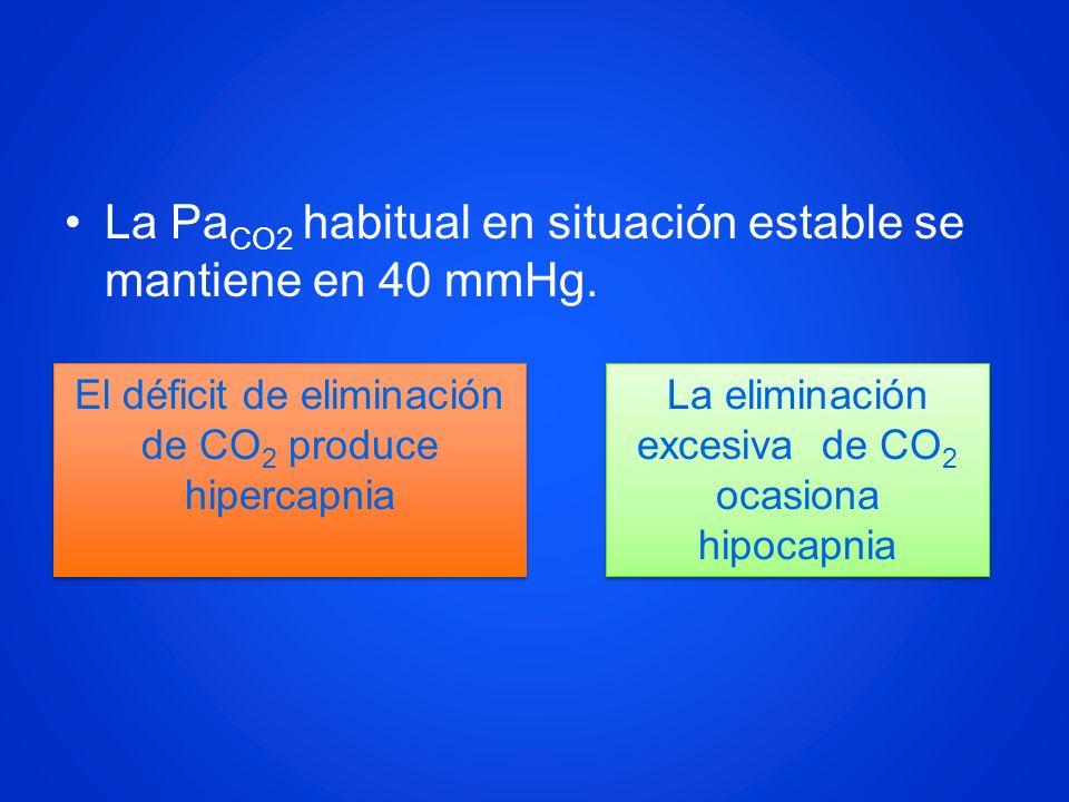 La Pa CO2 habitual en situación estable se mantiene en 40 mmHg. El déficit de eliminación de CO 2 produce hipercapnia El déficit de eliminación de CO