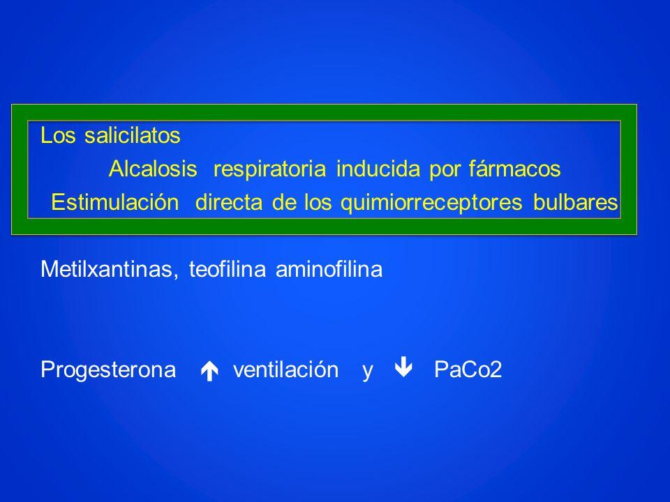 Los salicilatos Alcalosis respiratoria inducida por fármacos Estimulación directa de los quimiorreceptores bulbares Metilxantinas, teofilina aminofili