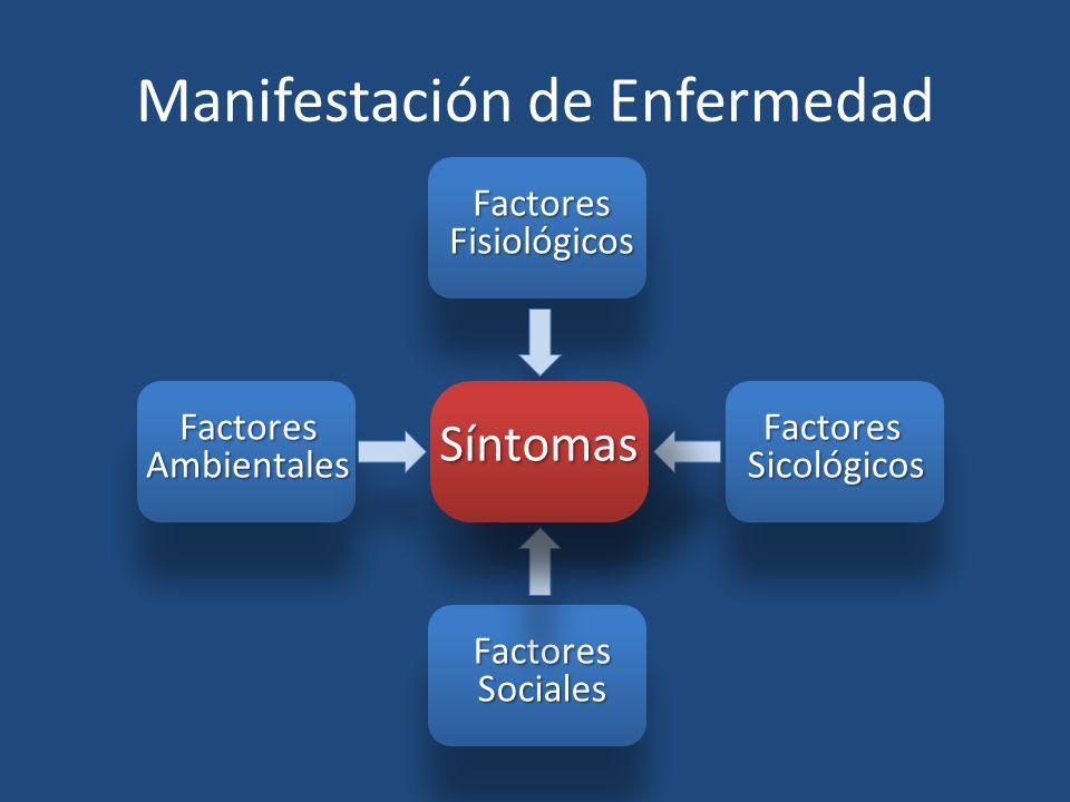 FactoresAmbientales FactoresFisiológicos FactoresSicológicos FactoresSociales Manifestación de Enfermedad