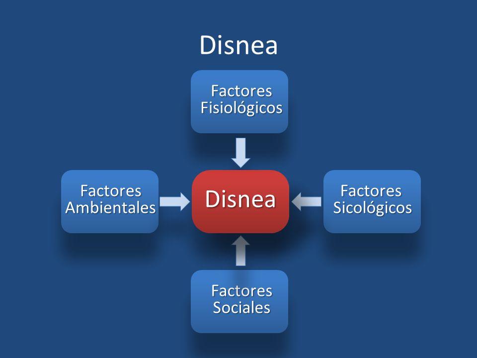 Disnea FactoresAmbientales FactoresFisiológicos FactoresSicológicos FactoresSociales