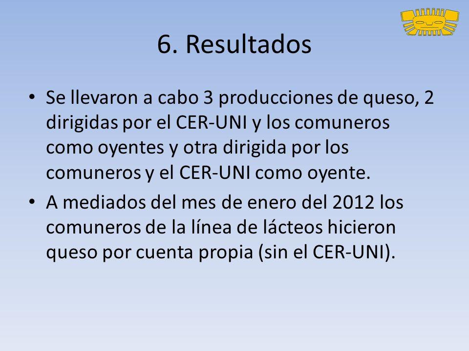 6. Resultados Se llevaron a cabo 3 producciones de queso, 2 dirigidas por el CER-UNI y los comuneros como oyentes y otra dirigida por los comuneros y