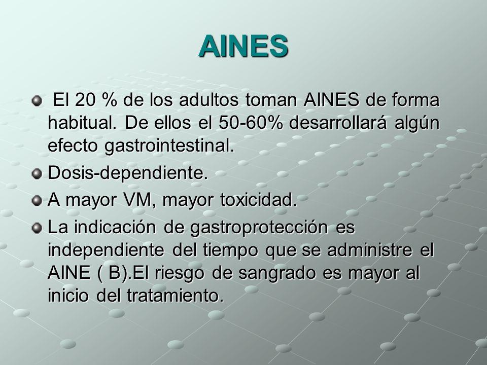 AINES El 20 % de los adultos toman AINES de forma habitual. De ellos el 50-60% desarrollará algún efecto gastrointestinal. El 20 % de los adultos toma