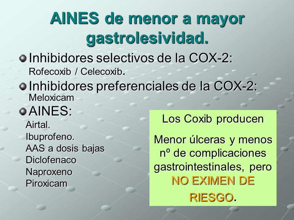 AINES de menor a mayor gastrolesividad. Inhibidores selectivos de la COX-2: Rofecoxib / Celecoxib. Inhibidores preferenciales de la COX-2: Meloxicam A
