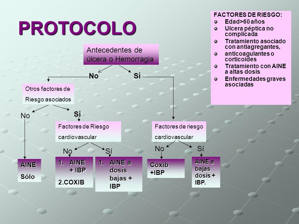PROTOCOLO Antecedentes de úlcera o Hemorragia Otros factores de Riesgo asociados No AINESólo Factores de Riesgo cardiovascular 1.AINE + IBP 2.COXIB No