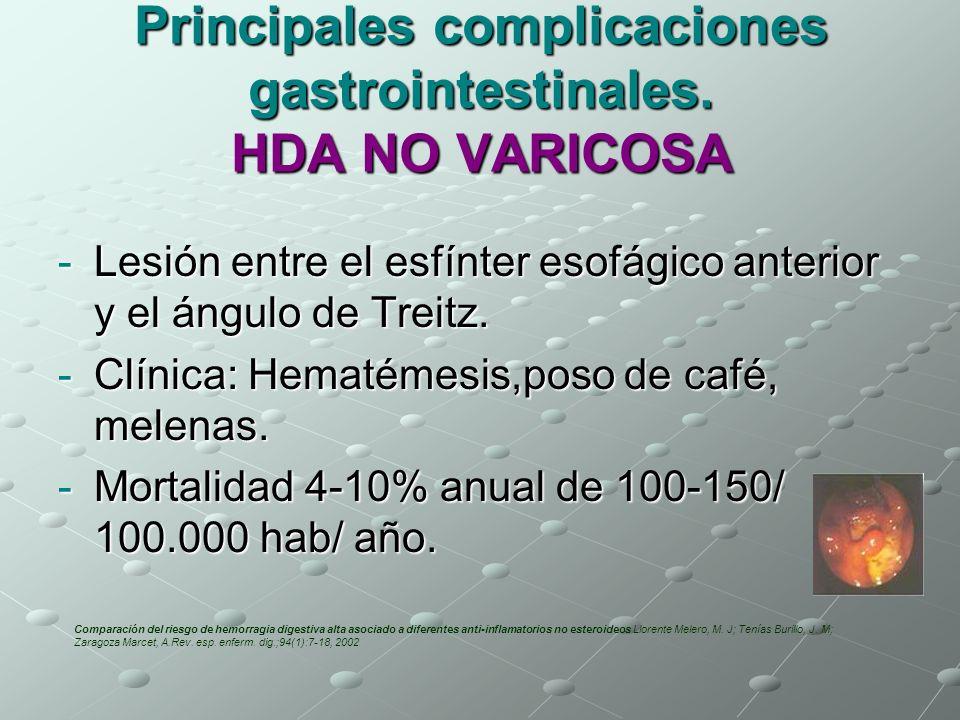 Principales complicaciones gastrointestinales. HDA NO VARICOSA -Lesión entre el esfínter esofágico anterior y el ángulo de Treitz. -Clínica: Hematémes