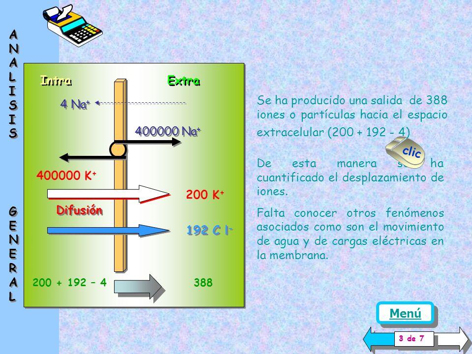 Intra Extra 400000 Na + 400000 K + 4 Na+ Se ha desarrollado antes la mayor permeabilidad.........................