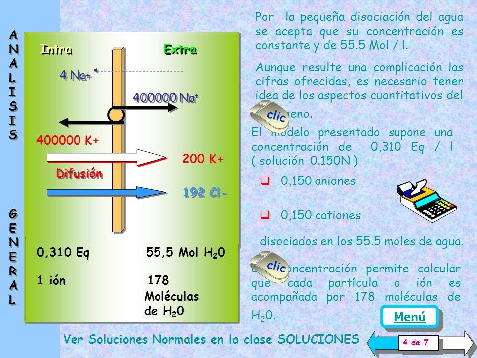 Intra Extra 400000 Na + 400000 K + 4 Na + Difusión 192 C l - 200 K + De esta manera se ha cuantificado el desplazamiento de iones.