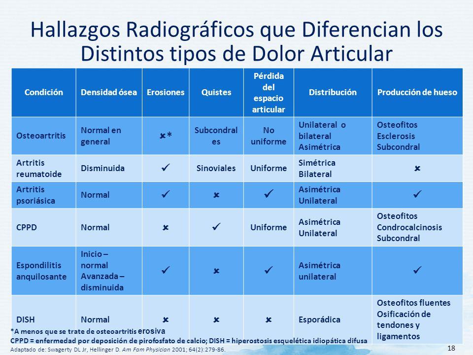18 Hallazgos Radiográficos que Diferencian los Distintos tipos de Dolor Articular CondiciónDensidad óseaErosionesQuistes Pérdida del espacio articular DistribuciónProducción de hueso Osteoartritis Normal en general * Subcondral es No uniforme Unilateral o bilateral Asimétrica Osteofitos Esclerosis Subcondral Artritis reumatoide Disminuida SinovialesUniforme Simétrica Bilateral Artritis psoriásica Normal Asimétrica Unilateral CPPDNormal Uniforme Asimétrica Unilateral Osteofitos Condrocalcinosis Subcondral Espondilitis anquilosante Inicio – normal Avanzada – disminuida Asimétrica unilateral DISHNormal Esporádica Osteofitos fluentes Osificación de tendones y ligamentos *A menos que se trate de osteoartritis erosiva CPPD = enfermedad por deposición de pirofosfato de calcio; DISH = hiperostosis esquelética idiopática difusa Adaptado de: Swagerty DL Jr, Hellinger D.