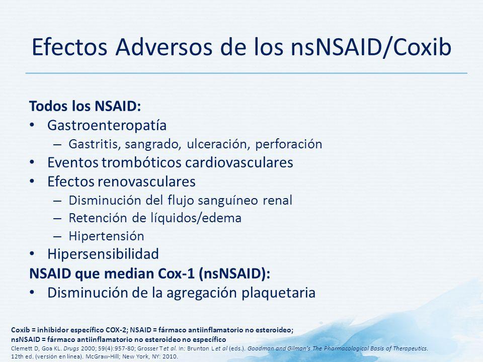 Efectos Adversos de los nsNSAID/Coxib Todos los NSAID: Gastroenteropatía – Gastritis, sangrado, ulceración, perforación Eventos trombóticos cardiovasculares Efectos renovasculares – Disminución del flujo sanguíneo renal – Retención de líquidos/edema – Hipertensión Hipersensibilidad NSAID que median Cox-1 (nsNSAID): Disminución de la agregación plaquetaria Coxib = inhibidor específico COX-2; NSAID = fármaco antiinflamatorio no esteroideo; nsNSAID = fármaco antiinflamatorio no esteroideo no específico Clemett D, Goa KL.