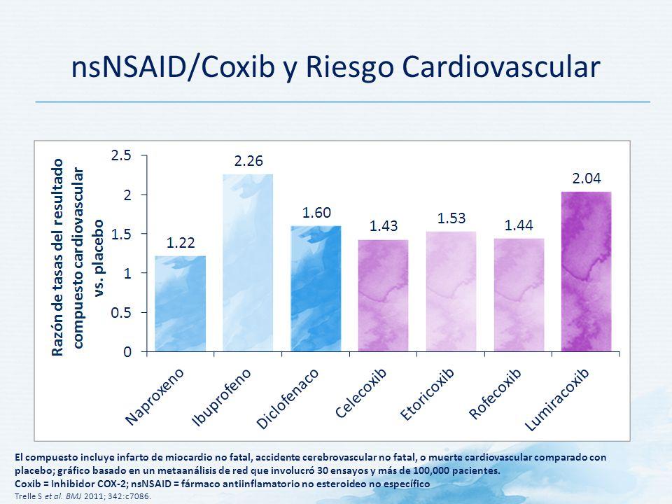El compuesto incluye infarto de miocardio no fatal, accidente cerebrovascular no fatal, o muerte cardiovascular comparado con placebo; gráfico basado en un metaanálisis de red que involucró 30 ensayos y más de 100,000 pacientes.