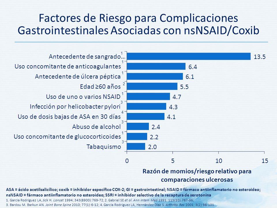 Factores de Riesgo para Complicaciones Gastrointestinales Asociadas con nsNSAID/Coxib Razón de momios/riesgo relativo para comparaciones ulcerosas ASA = ácido acetilsalicílico; coxib = inhibidor específico COX-2; GI = gastrointestinal; NSAID = fármaco antiinflamatorio no esteroideo; nsNSAID = fármaco antiinflamatorio no esteroideo; SSRI = inhibidor selectivo de la recaptura de serotonina 1.