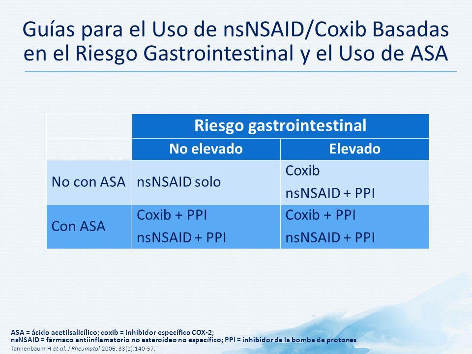 Guías para el Uso de nsNSAID/Coxib Basadas en el Riesgo Gastrointestinal y el Uso de ASA Riesgo gastrointestinal No elevadoElevado No con ASAnsNSAID solo Coxib nsNSAID + PPI Con ASA Coxib + PPI nsNSAID + PPI Coxib + PPI nsNSAID + PPI ASA = ácido acetilsalicílico; coxib = inhibidor específico COX-2; nsNSAID = fármaco antiinflamatorio no esteroideo no específico; PPI = inhibidor de la bomba de protones Tannenbaum H et al.