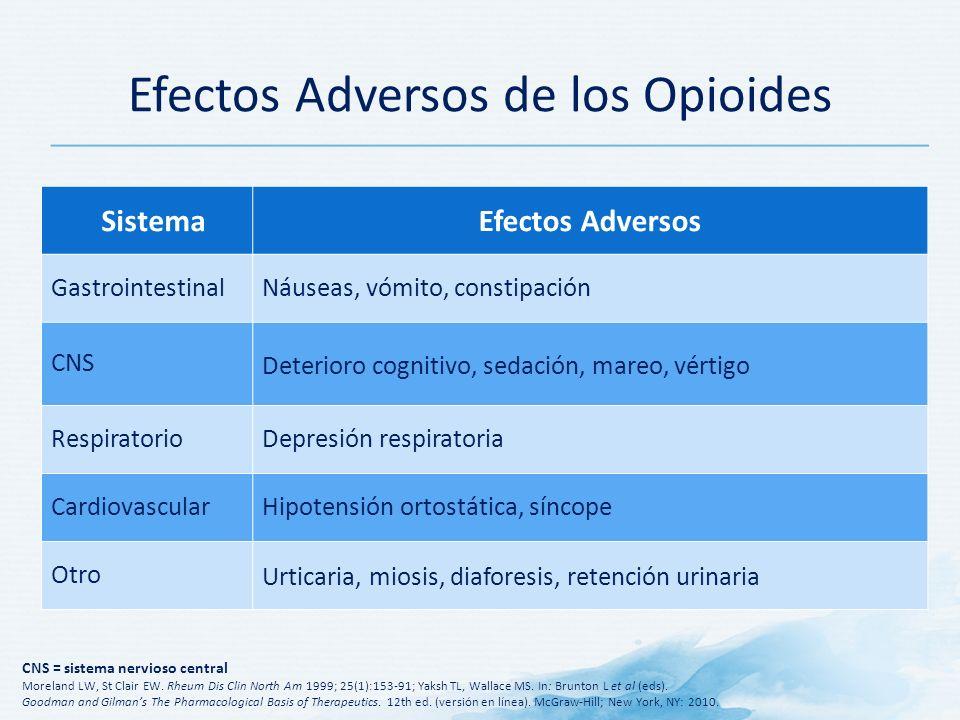 Efectos Adversos de los Opioides SistemaEfectos Adversos GastrointestinalNáuseas, vómito, constipación CNS Deterioro cognitivo, sedación, mareo, vértigo RespiratorioDepresión respiratoria CardiovascularHipotensión ortostática, síncope Otro Urticaria, miosis, diaforesis, retención urinaria CNS = sistema nervioso central Moreland LW, St Clair EW.