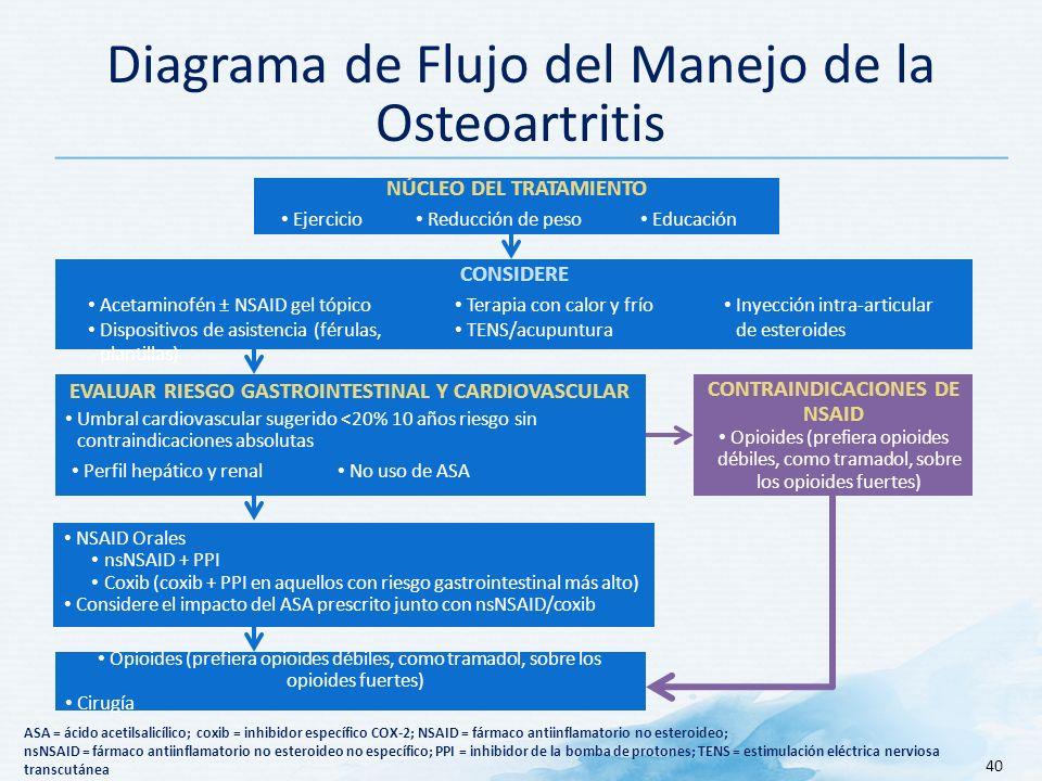 Diagrama de Flujo del Manejo de la Osteoartritis 40 CONSIDERE Acetaminofén ± NSAID gel tópico Dispositivos de asistencia (férulas, plantillas) Terapia con calor y frío TENS/acupuntura Inyección intra-articular de esteroides ASA = ácido acetilsalicílico; coxib = inhibidor específico COX-2; NSAID = fármaco antiinflamatorio no esteroideo; nsNSAID = fármaco antiinflamatorio no esteroideo no específico; PPI = inhibidor de la bomba de protones; TENS = estimulación eléctrica nerviosa transcutánea Adaptado de: Adebajo A.