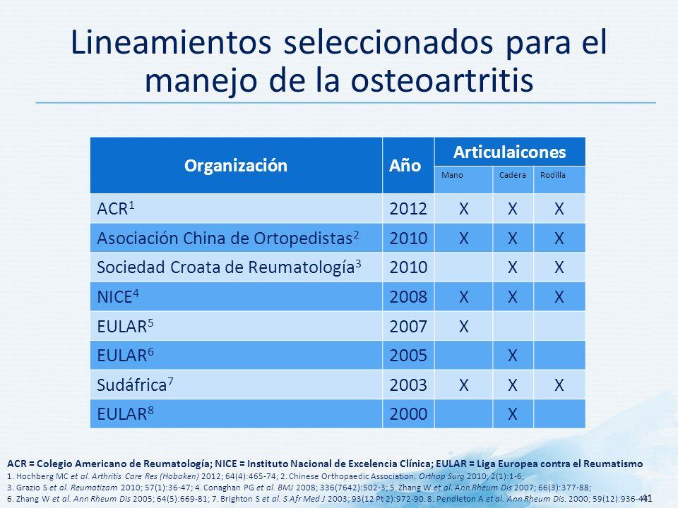 Lineamientos seleccionados para el manejo de la osteoartritis OrganizaciónAño Articulaicones ManoCaderaRodilla ACR 1 2012XXX Asociación China de Ortopedistas 2 2010XXX Sociedad Croata de Reumatología 3 2010XX NICE 4 2008XXX EULAR 5 2007X EULAR 6 2005X Sudáfrica 7 2003XXX EULAR 8 2000X 41 ACR = Colegio Americano de Reumatología; NICE = Instituto Nacional de Excelencia Clínica; EULAR = Liga Europea contra el Reumatismo 1.