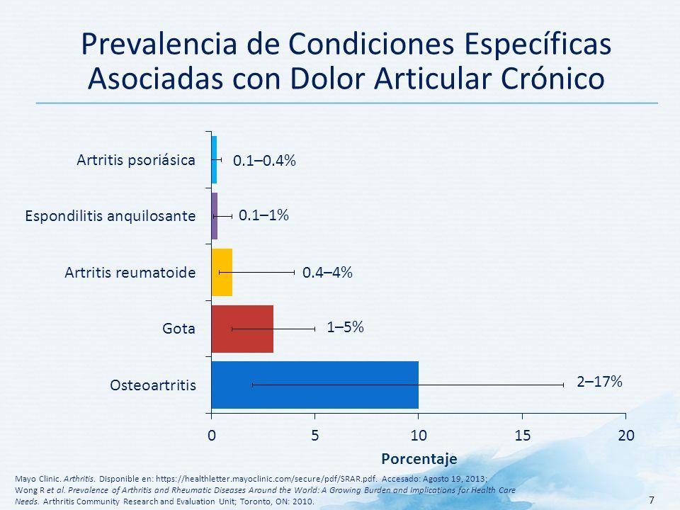 7 Prevalencia de Condiciones Específicas Asociadas con Dolor Articular Crónico Mayo Clinic.