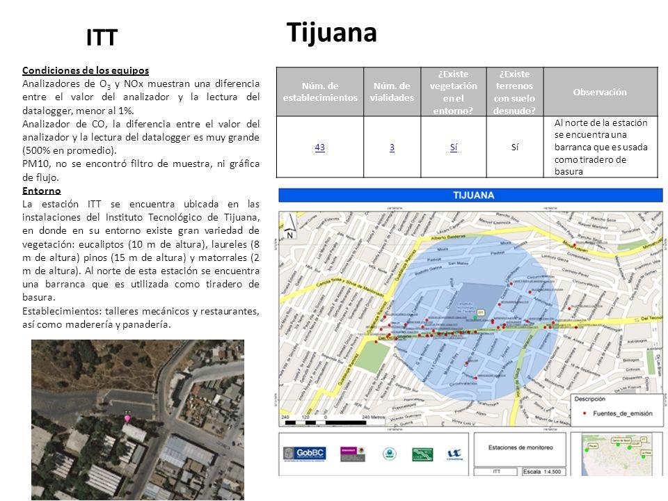 Tijuana ITT Núm. de establecimientos Núm. de vialidades ¿Existe vegetación en el entorno.