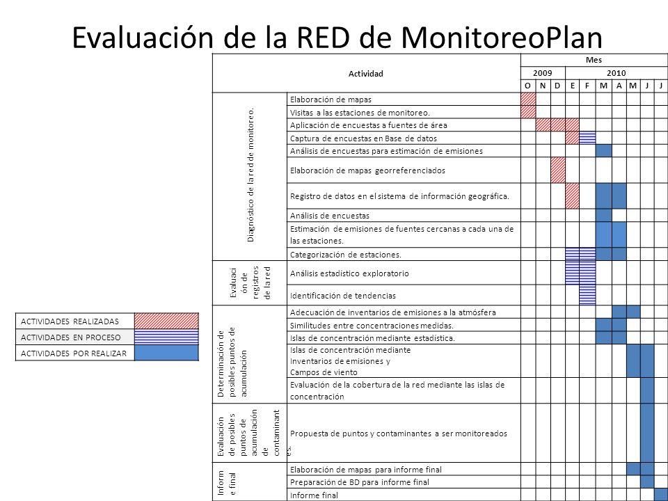 Validación Porcentaje de datos confiables registrados en el 2006 de contaminantes monitoreados en las por la red de BC.