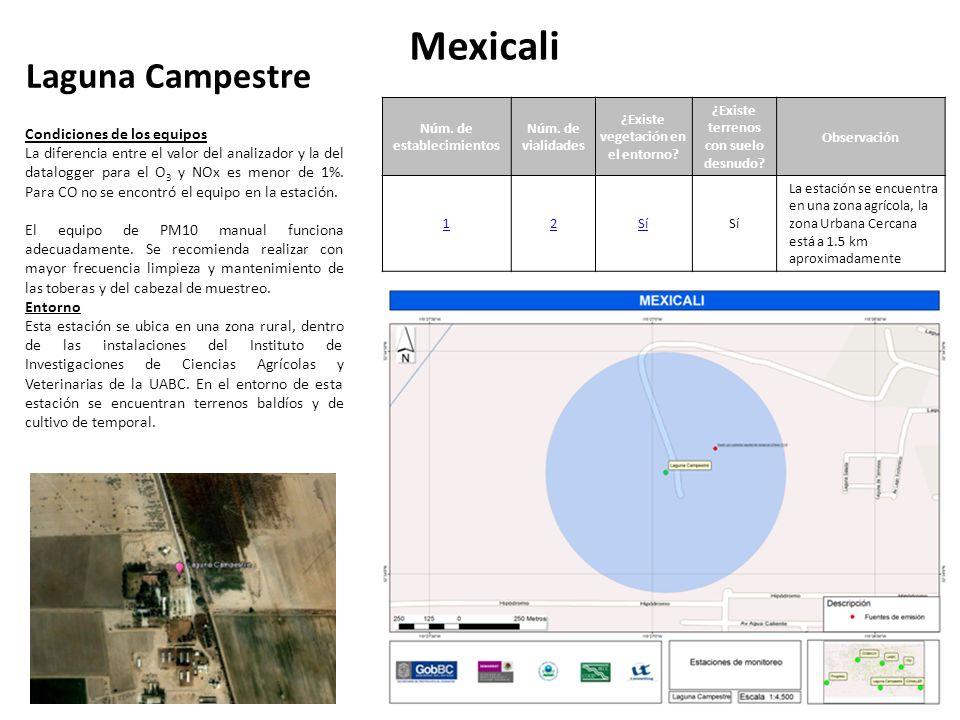Laguna Campestre Mexicali Núm. de establecimientos Núm.