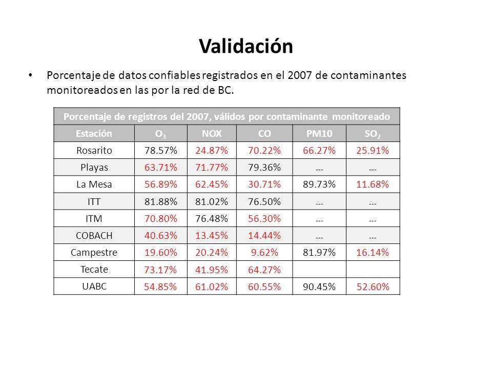 Validación Porcentaje de datos confiables registrados en el 2007 de contaminantes monitoreados en las por la red de BC.