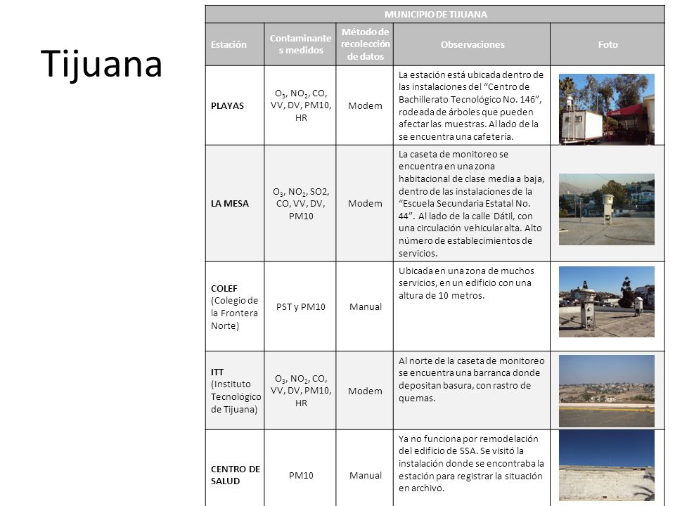 Tijuana MUNICIPIO DE TIJUANA Estación Contaminante s medidos Método de recolección de datos ObservacionesFoto PLAYAS O 3, NO 2, CO, VV, DV, PM10, HR Modem La estación está ubicada dentro de las instalaciones del Centro de Bachillerato Tecnológico No.