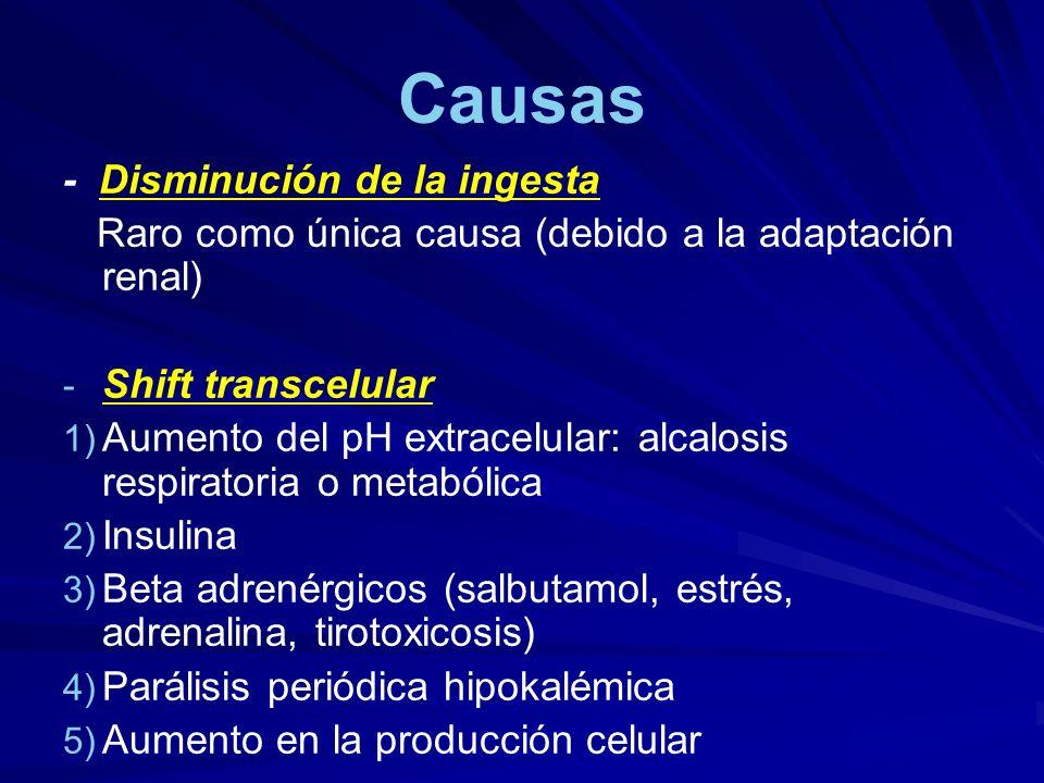 Causas - Disminución de la ingesta Raro como única causa (debido a la adaptación renal) - - Shift transcelular 1) 1) Aumento del pH extracelular: alca