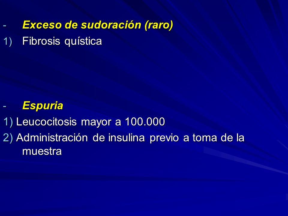 - Exceso de sudoración (raro) 1) Fibrosis quística - Espuria 1) Leucocitosis mayor a 100.000 2) Administración de insulina previo a toma de la muestra