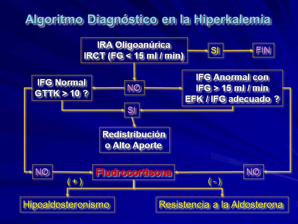 Algoritmo Diagnóstico en la Hiperkalemia IRA Oligoanúrica IRCT (FG < 15 ml / min) IRA Oligoanúrica IRCT (FG < 15 ml / min) IFG Normal GTTK > 10 ? IFG