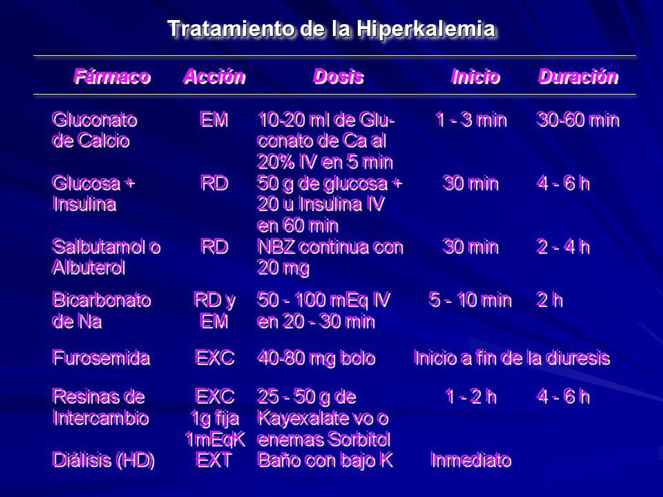 Tratamiento de la Hiperkalemia