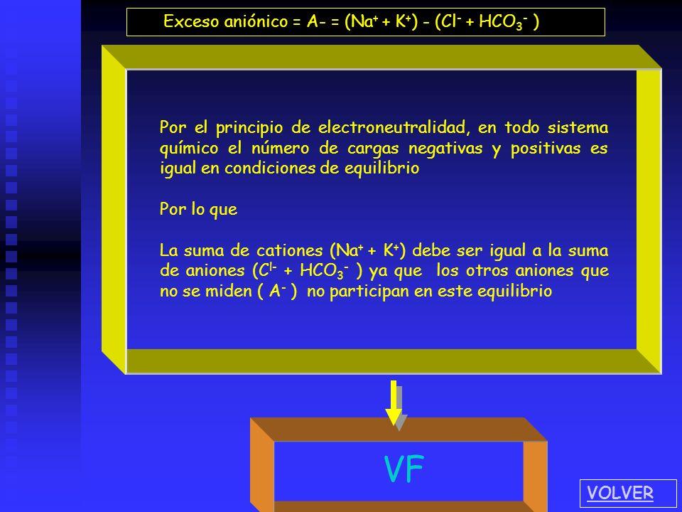 VV VV VF FF FVVF FF FV Por el principio de electroneutralidad, en todo sistema químico el número de cargas negativas y positivas es igual en condicion