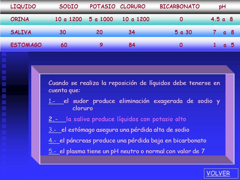 Cuando se realiza la reposición de líquidos debe tenerse en cuenta que: 1.-1.- el sudor produce eliminación exagerada de sodio y cloruro 2.-2.- la sal