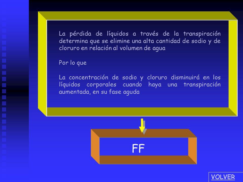 La pérdida de líquidos a través de la transpiración determina que se elimine una alta cantidad de sodio y de cloruro en relación al volumen de agua Po
