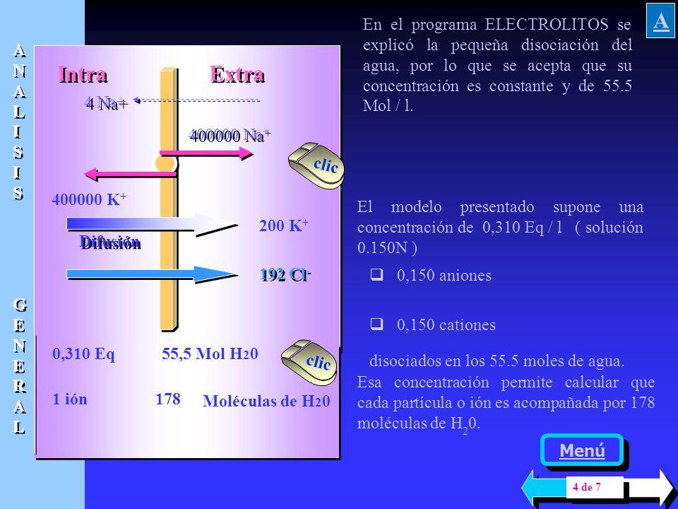Intra Extra 400000 Na + 400000 K+ 4 Na+ Difusión 192 C l - 200 K + De esta manera se ha cuantificado el desplazamiento de iones. Falta conocer otros f