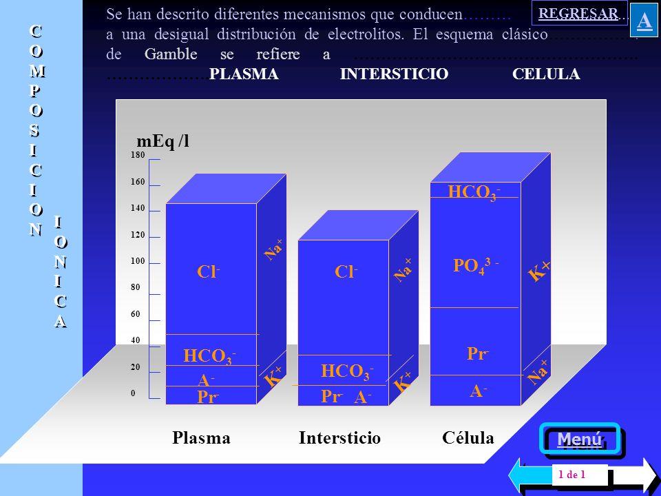 COMPOSICION IONICA COMPOSICION IONICA, LIQUIDOS DEL ORGANISMO Menú general Menú generalPLASMAPLASMA INTERSTICIOINTERSTICIO LIQUIDO INTRACELULAR DIFERE