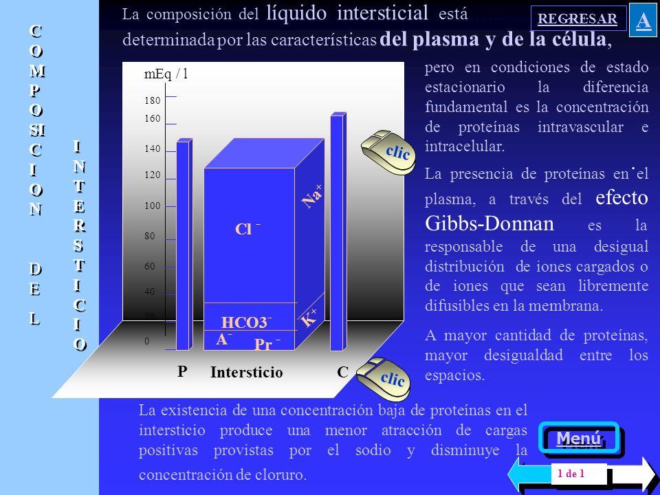 180 160 140 120 100 80 60 40 20 0 mEq / l Plasma COMPOSICIONdeCOMPOSICIONde COMPOSICIONdeCOMPOSICIONde PLASMAPLASMA PLASMAPLASMA Las proteínas atraen