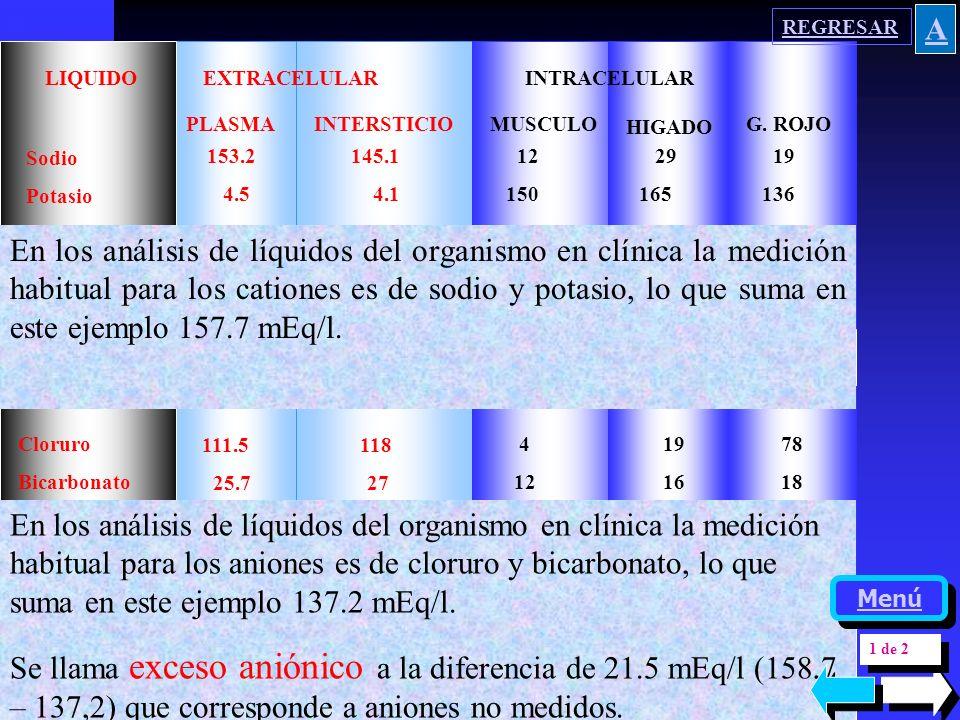 Cloruro Bicarbonato Fosfato Aniones Proteinatos Total mEq/l 111.5 118 25.7 27 2.2 2.3 6.3 6.6 17 0 162.7 157.9 4 19 78 12 16 18 40 4 90 25 54 36 200 2