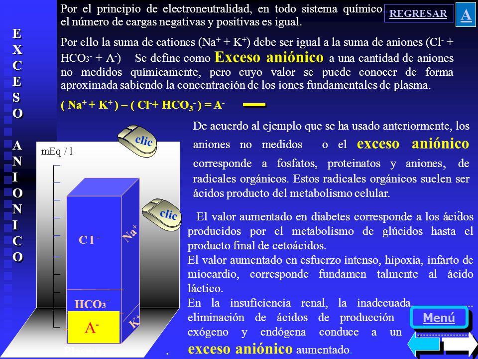 LIQUIDO EXTRACELULAR INTRACELULAR INTERSTICIOMUSCULO HIGADO G. ROJOPLASMA Sodio Potasio Magnesio Calcio pH Total mEq/l 153.2 145.1 4.5 4.1 3.8 3.4 1.4