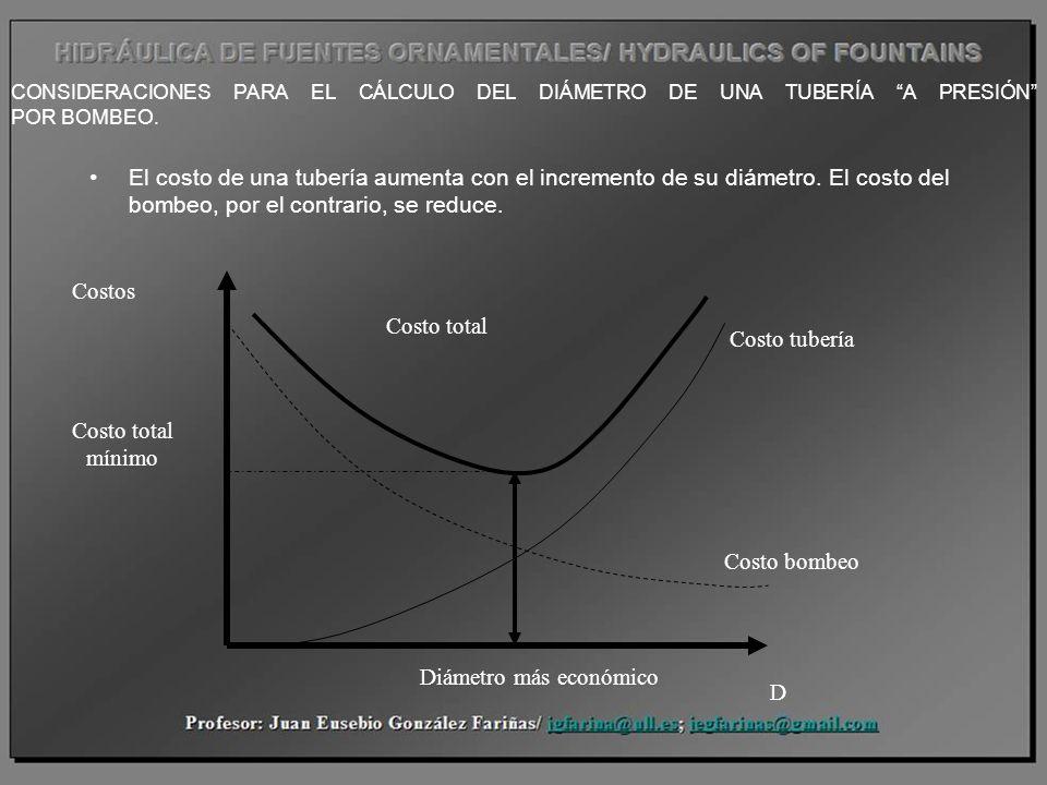 CONSIDERACIONES PARA EL CÁLCULO DEL DIÁMETRO DE UNA TUBERÍA A PRESIÓN POR BOMBEO. El costo de una tubería aumenta con el incremento de su diámetro. El