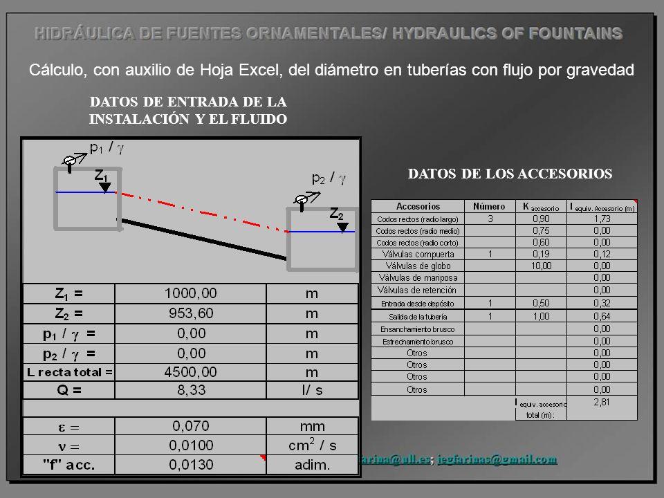 Cálculo, con auxilio de Hoja Excel, del diámetro en tuberías con flujo por gravedad DATOS DE LOS ACCESORIOS DATOS DE ENTRADA DE LA INSTALACIÓN Y EL FL