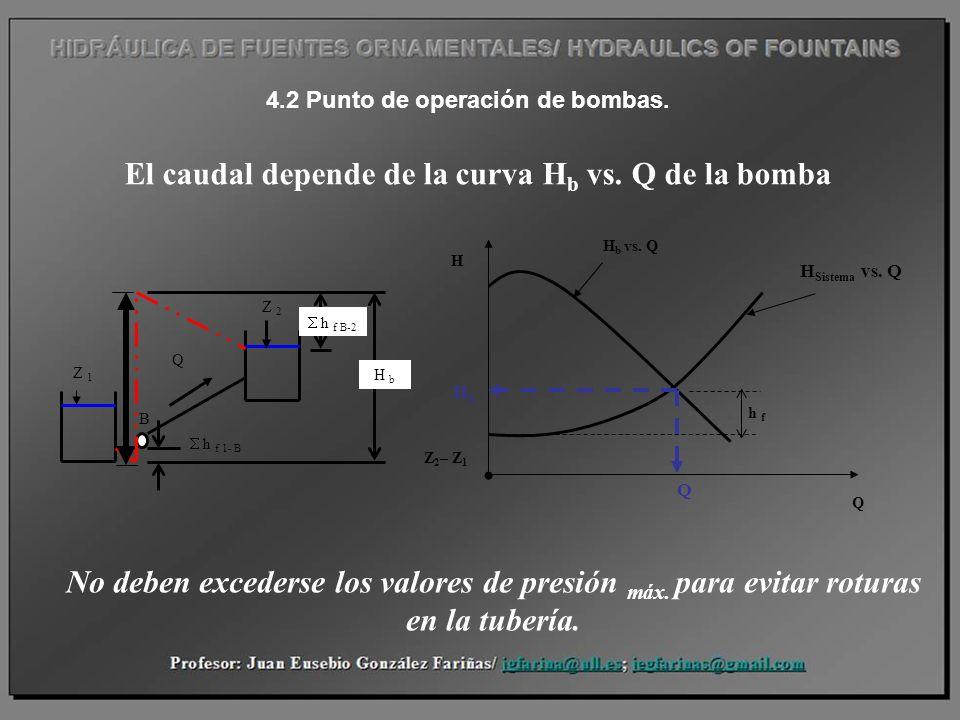 El caudal depende de la curva H b vs. Q de la bomba Z 1 Z 2 h f B-2 H b B h f 1- B Q No deben excederse los valores de presión máx. para evitar rotura