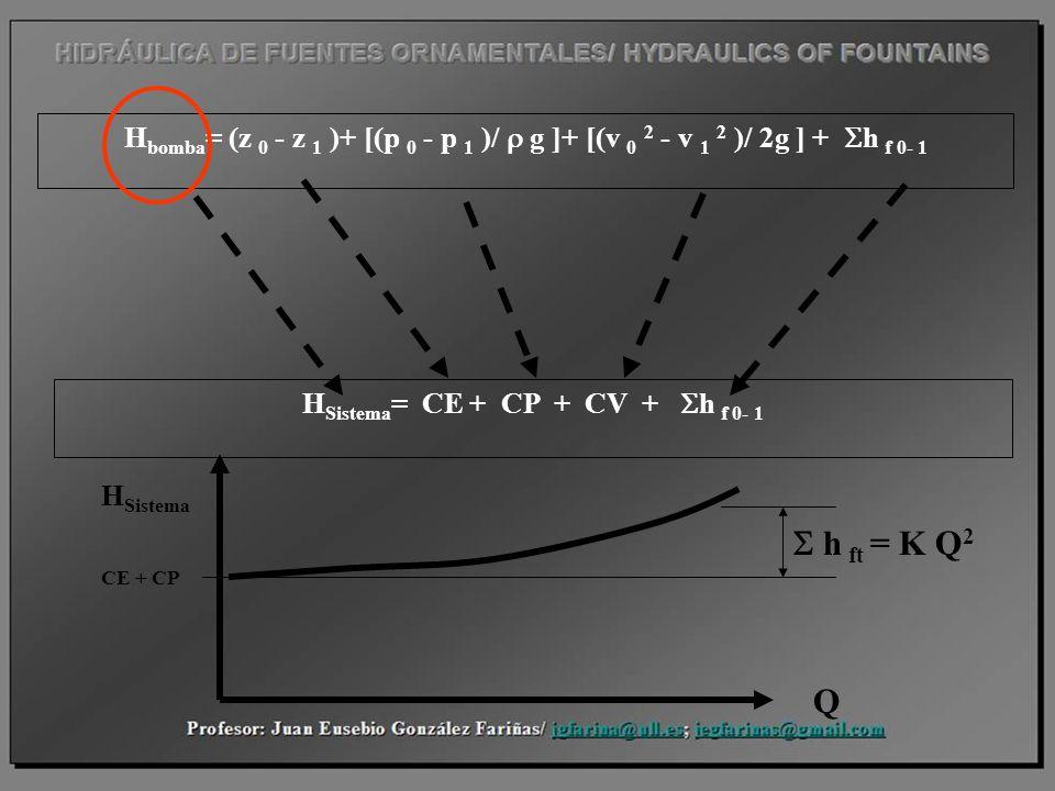 H bomba = (z 0 - z 1 )+ [(p 0 - p 1 )/ g ]+ [(v 0 2 - v 1 2 )/ 2g ] + h f 0- 1 H Sistema = CE + CP + CV + h f 0- 1 CE + CP H Sistema Q h ft = K Q 2