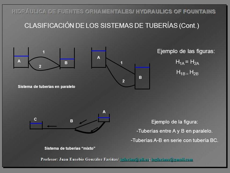 CLASIFICACIÓN DE LOS SISTEMAS DE TUBERÍAS (Cont.) Sistema de tuberías en paralelo Sistema de tuberías mixto C A B Ejemplo de las figuras: H 1A = H 2A