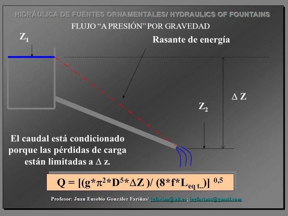 El caudal está condicionado porque las pérdidas de carga están limitadas a z. Z1Z1 Z2Z2 Z Rasante de energía FLUJO A PRESIÓN POR GRAVEDAD Q = [(g* 2 *