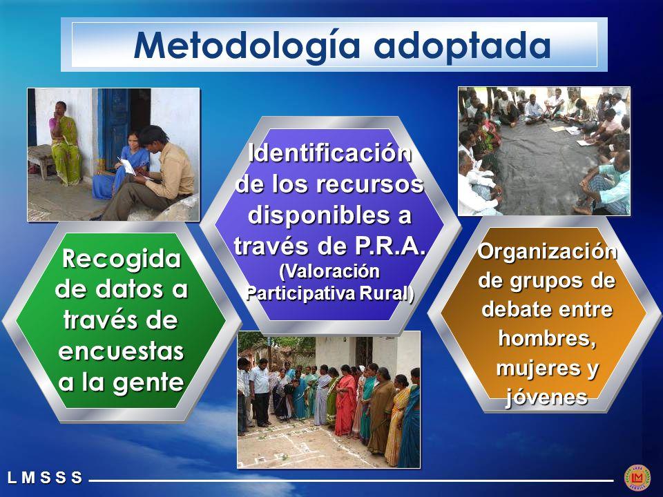 L M S S S Recogida de datos a través de encuestas a la gente Metodología adoptada Identificación de los recursos disponibles a través de P.R.A.