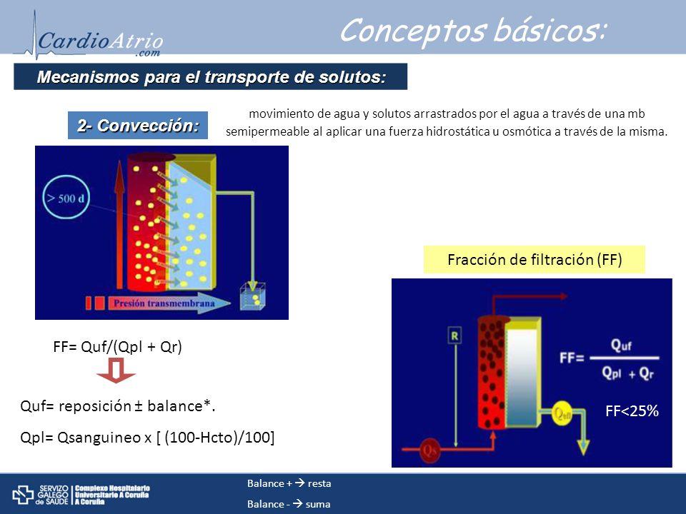 Conceptos básicos: 2- Convecci ó n: Mecanismos para el transporte de solutos: movimiento de agua y solutos arrastrados por el agua a través de una mb